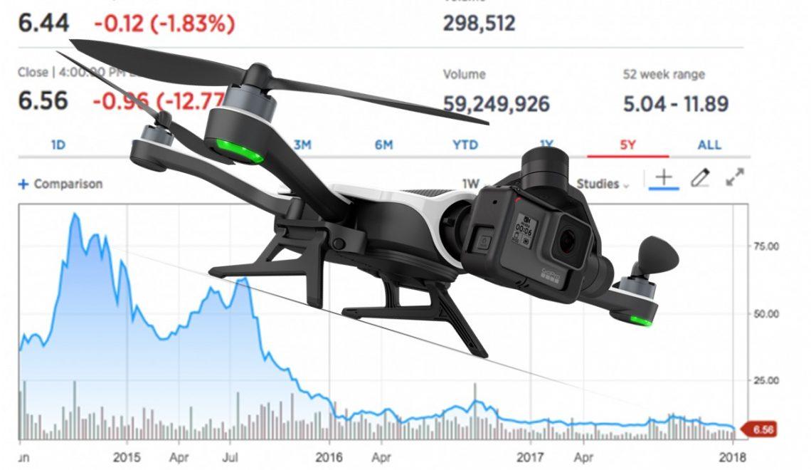 חברת GoPro מפטרת מאות ויוצאת משוק הרחפנים