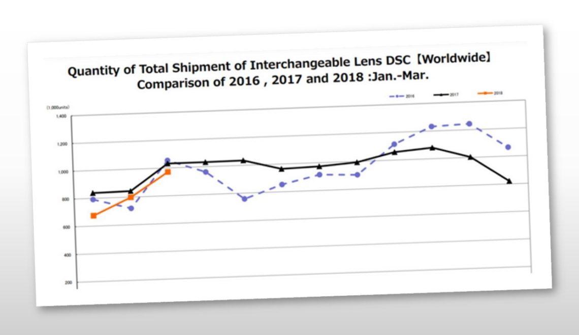 יפן מייצאת לראשונה יותר מצלמות ללא מראה ממצלמות DSLR